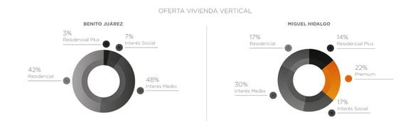 grafica-Oferta-Vivienda